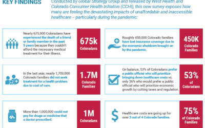 Coloradans Highly Concerned About Health Care Costs in Midst of Pandemic and 2020 election