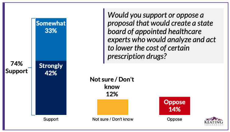 Bar graph showing polling results of high support for Prescription Drug Affordability Board
