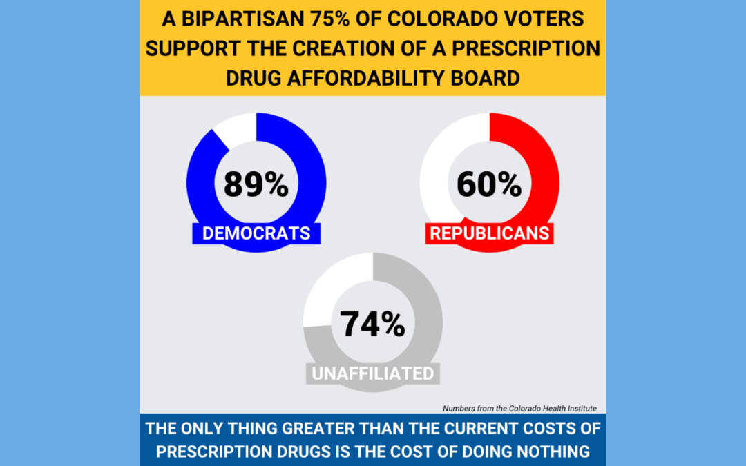 "Colorado Senate Passes ""Prescription Drug Affordability Board"" Bill to Save Consumers Millions on Skyrocketing Costs of Medications"